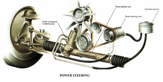 POWER-STERING-SYSTEM-STEERING-MECHANISM